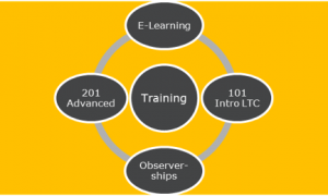 Account Management Support | Paradigm LTC