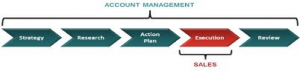 Long Term Care Account Management Paradigm LTC